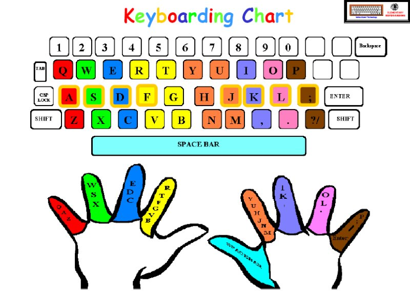 a finger chart keyboarding Documents in the concertina library concerning keyboard diagrams for the most  important concertina fingering systems: english, anglo, and maccann duet,.