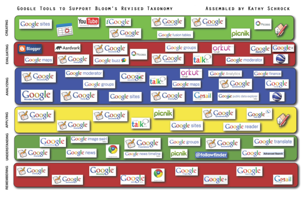 google docs and blooms taxonomy