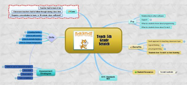 mind map for Scratch