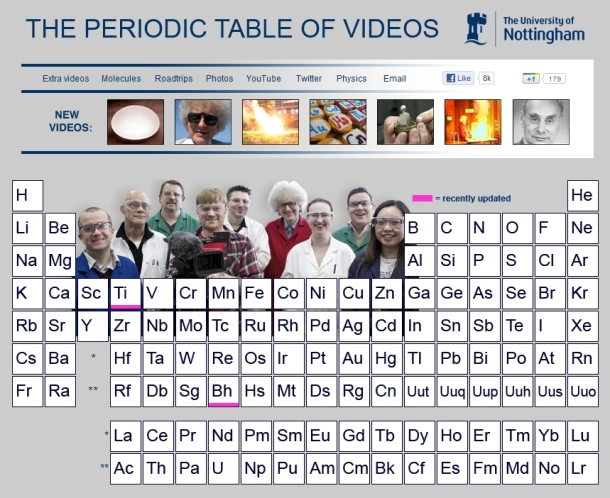periodic table in video