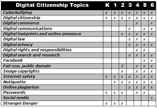 digcit topics by grade
