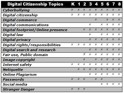01 02 what is citizenship assessment United states government v12 (gs) page path 0102 what is citizenship external tool 0103 citizens in action external tool 0104 service project external tool.