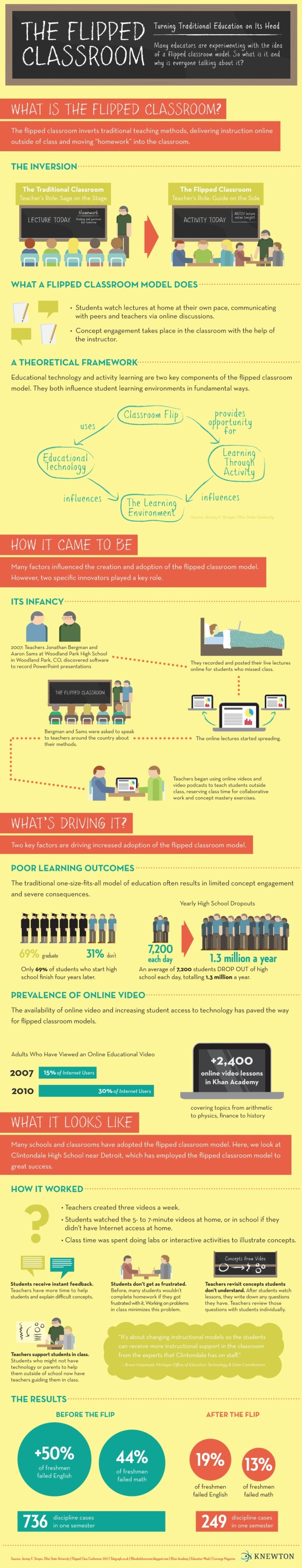 flipped-classroom infographics
